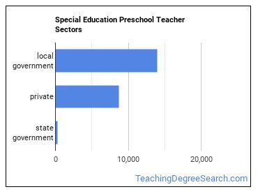 Special Education Preschool Teacher Sectors