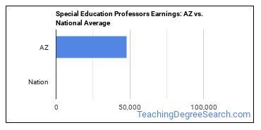 Special Education Professors Earnings: AZ vs. National Average