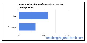 Special Education Professors in AZ vs. the Average State