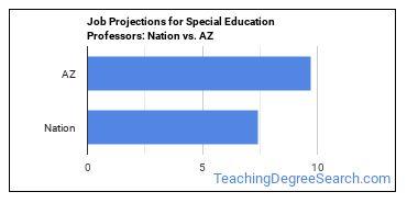 Job Projections for Special Education Professors: Nation vs. AZ