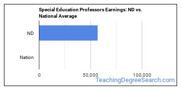 Special Education Professors Earnings: ND vs. National Average