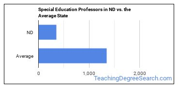 Special Education Professors in ND vs. the Average State