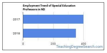 Special Education Professors in ND Employment Trend