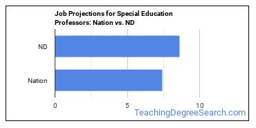 Job Projections for Special Education Professors: Nation vs. ND