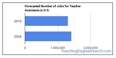Forecasted Number of Jobs for Teacher Assistants in U.S.