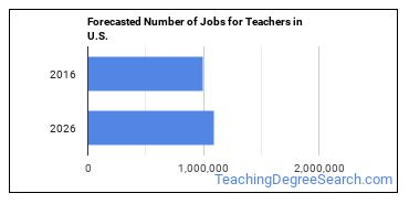 Forecasted Number of Jobs for Teachers in U.S.