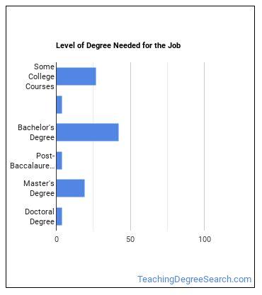Tutor Degree Level