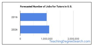 Forecasted Number of Jobs for Tutors in U.S.