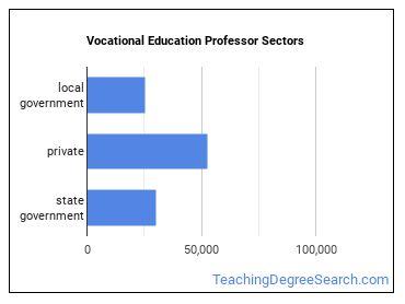 Vocational Education Professor Sectors
