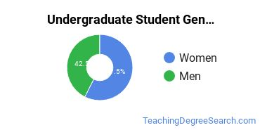 Undergraduate Student Gender Diversity at  A-State