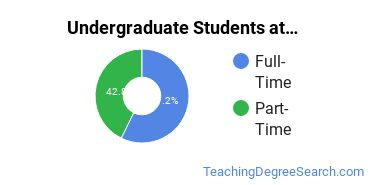 Full-Time vs. Part-Time Undergraduate Students at  Boise State