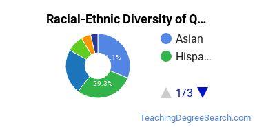 Racial-Ethnic Diversity of QC Undergraduate Students