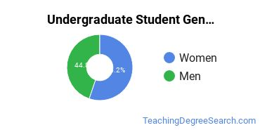 Undergraduate Student Gender Diversity at  EWU