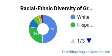 Racial-Ethnic Diversity of Grand Canyon University Undergraduate Students
