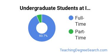 Full-Time vs. Part-Time Undergraduate Students at  Illinois State