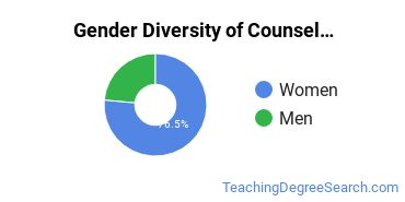 NNU Gender Breakdown of Counselor Education/School Counseling & Guidance Services Master's Degree Grads