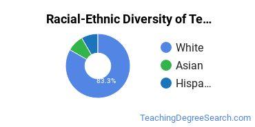 Racial-Ethnic Diversity of Teacher Education Subject Specific Majors at Northwest Nazarene University