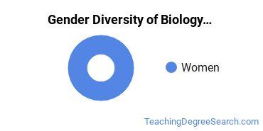 NNU Gender Breakdown of Biology Education Bachelor's Degree Grads