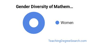 NNU Gender Breakdown of Mathematics Education Bachelor's Degree Grads