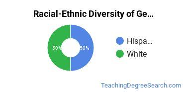 Racial-Ethnic Diversity of General Special Education Majors at Oral Roberts University