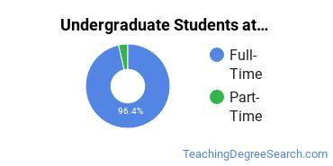 Full-Time vs. Part-Time Undergraduate Students at  SPU