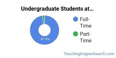 Full-Time vs. Part-Time Undergraduate Students at  The College of Idaho