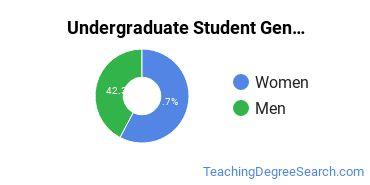 Undergraduate Student Gender Diversity at  UF