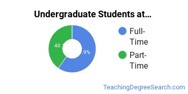 Full-Time vs. Part-Time Undergraduate Students at  UW Oshkosh