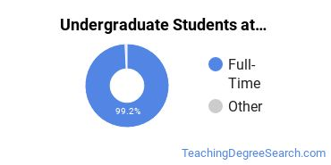Full-Time vs. Part-Time Undergraduate Students at  Vanderbilt