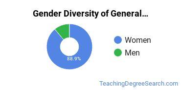 Walla Walla U Gender Breakdown of General Education Master's Degree Grads