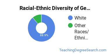 Racial-Ethnic Diversity of General Education Majors at Walla Walla University