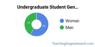 Undergraduate Student Gender Diversity at  WWU