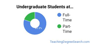 Full-Time vs. Part-Time Undergraduate Students at  William Woods