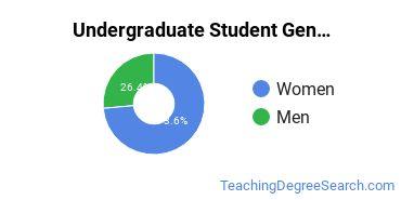 Undergraduate Student Gender Diversity at  William Woods