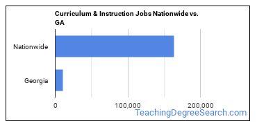 Curriculum & Instruction Jobs Nationwide vs. GA