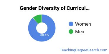 Curriculum & Instruction Majors in LA Gender Diversity Statistics