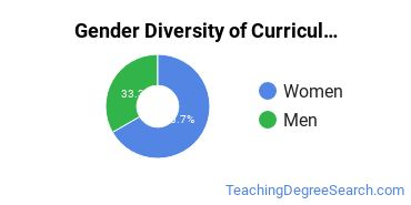 Curriculum & Instruction Majors in NJ Gender Diversity Statistics