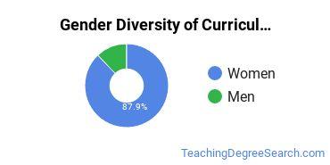 Curriculum & Instruction Majors in NC Gender Diversity Statistics