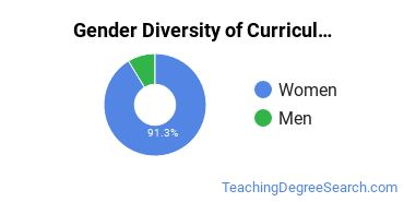 Curriculum & Instruction Majors in OK Gender Diversity Statistics