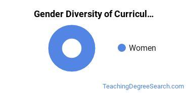 Curriculum & Instruction Majors in WY Gender Diversity Statistics