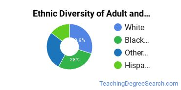 Adult Education Administration Majors in AZ Ethnic Diversity Statistics