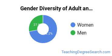 Adult Education Administration Majors in AR Gender Diversity Statistics