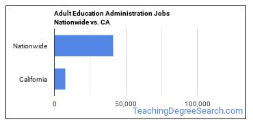 Adult Education Administration Jobs Nationwide vs. CA