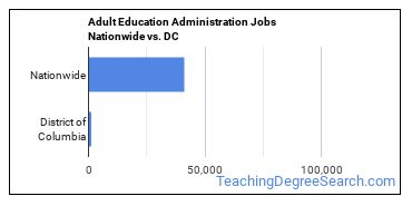 Adult Education Administration Jobs Nationwide vs. DC