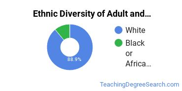 Adult Education Administration Majors in KS Ethnic Diversity Statistics