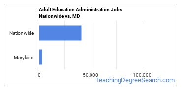 Adult Education Administration Jobs Nationwide vs. MD