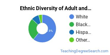 Adult Education Administration Majors in MI Ethnic Diversity Statistics