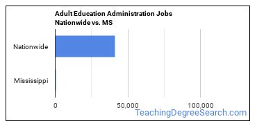 Adult Education Administration Jobs Nationwide vs. MS