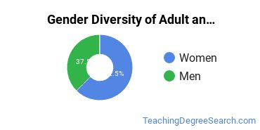 Adult Education Administration Majors in OR Gender Diversity Statistics
