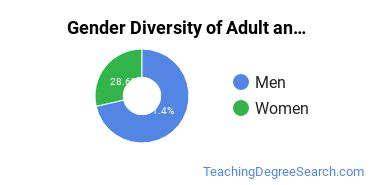 Adult Education Administration Majors in TX Gender Diversity Statistics